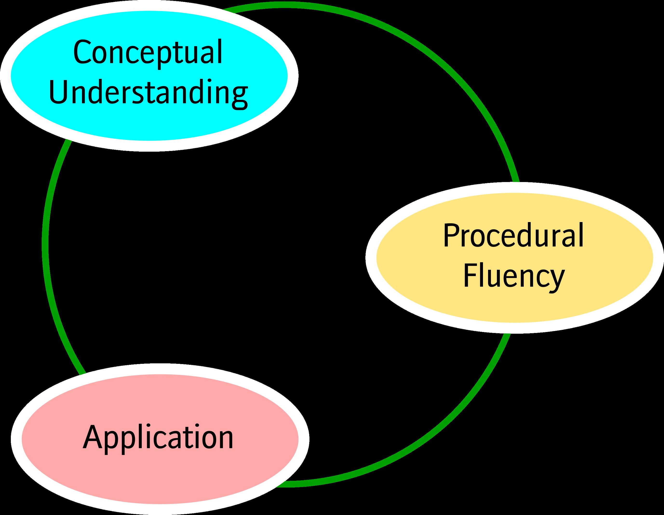 Class Ideas Blog - Developing Procedural Fluency through Meaningful ...