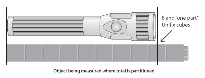 Exploring Measurement Concepts